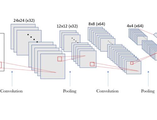 Redes neuronales convolucionales