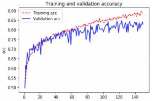 Data Augmentation y Transfer Learning con Keras / TensorFlow 2 0