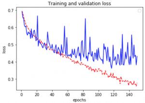 keras-tensorflow-data-augmentation: grafica evolución loss