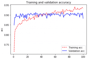 keras-tensorflow-transfer-learning grafica comportamiento accuracy modelo feature extraction