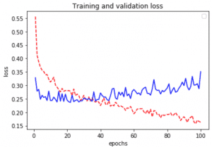 keras-tensorflow-transfer-learning grafica comportamiento loss modelo feature extraction