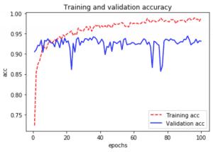 keras-tensorflow-transfer-learning grafica comportamiento accuracy del modelo de fine tunning