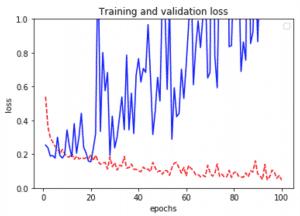 keras-tensorflow-transfer-learning grafica comportamiento loss del modelo de fine tunning