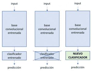 keras-tensorflow-transfer-learning esquema de uso base convolucional entrenada
