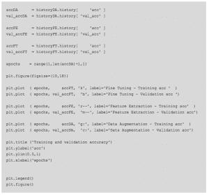 keras-tensorflow-transfer-learning codigo para comparar el comportamiento de la accuracy de todos los modelos de este capituol