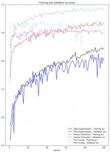 keras-tensorflow-transfer-learning grafica del comportamiento de la accuracy de los tres modelos de este capitulo
